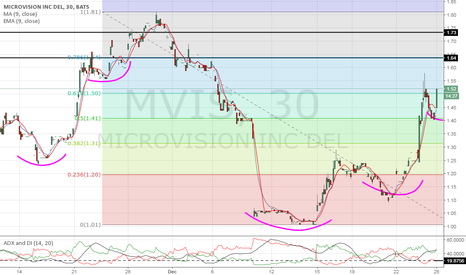 MVIS: I love when a call goes as planned. No games!