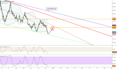 USDCHF: USD/CHF: Quick long opportunity on the correction