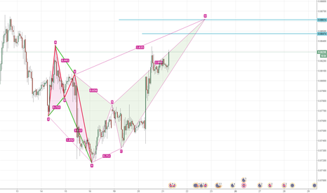 EURGBP: coming soon >> going short