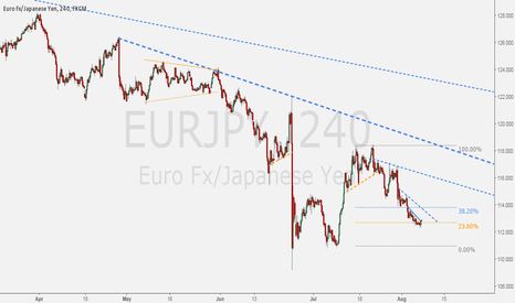 EURJPY: EURJPY - Possible reaction to the upside.