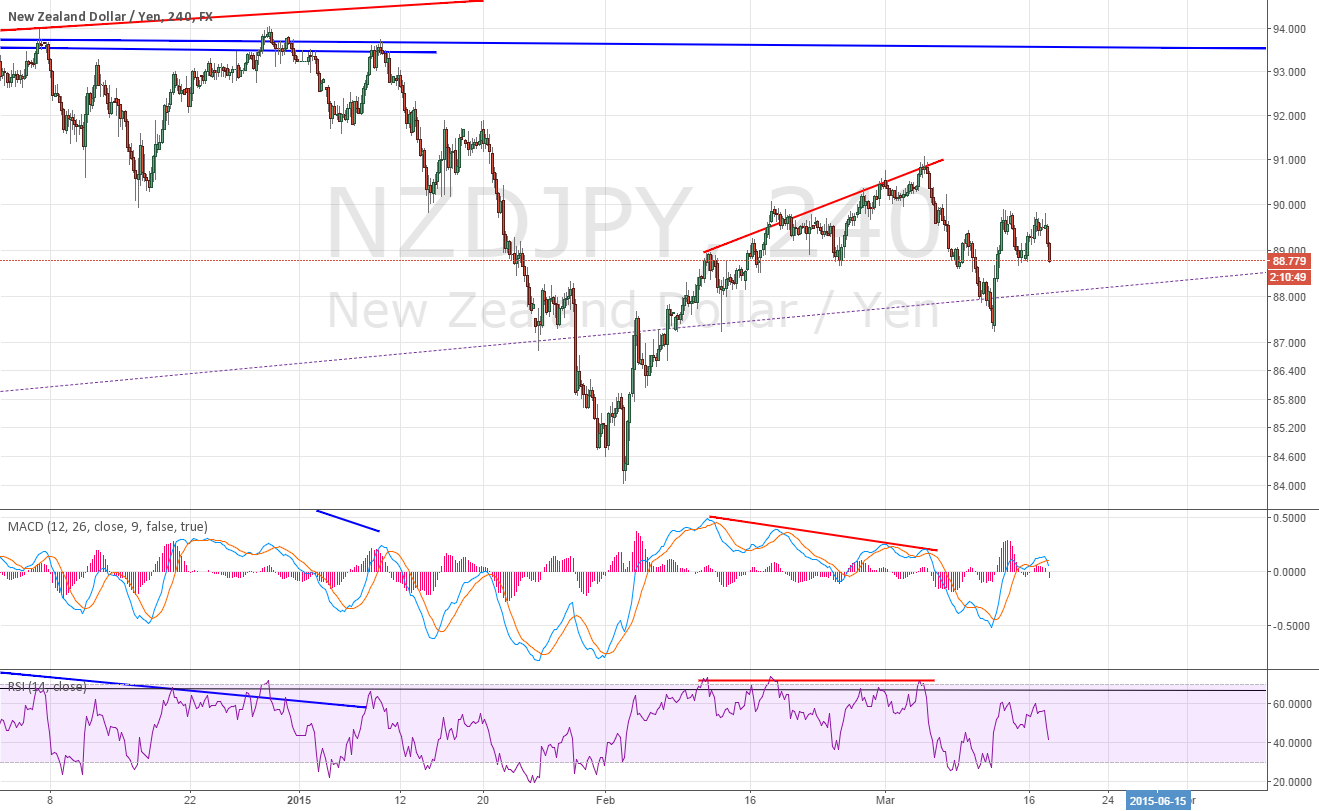4H for NZDJPY divergence ~