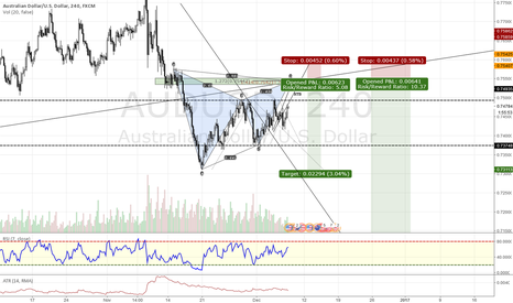 AUDUSD: Gartley For Deep Drop