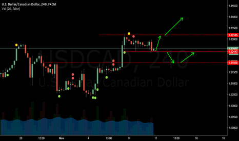 USDCAD: Play on the subsidies and resistors Until it is above or below