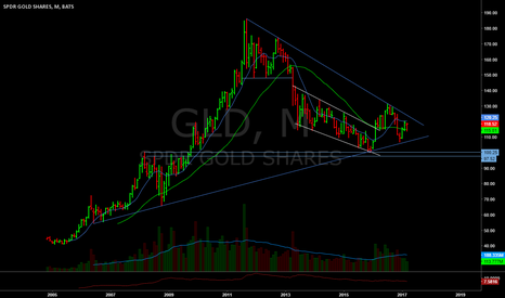GLD: Monthly Chart