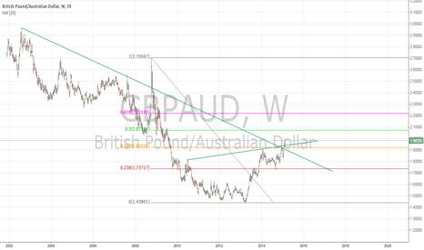GBPAUD: GBP/AUD is Bullish
