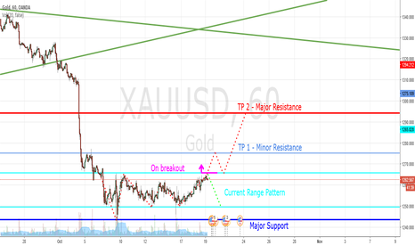 XAUUSD: Gold 1H Breakout Trade (Naked Forex)