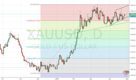 XAUUSD: Gold – Bullish case strengthens ahead of Fed