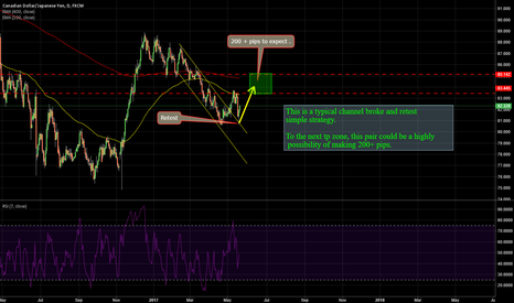 CADJPY: CADJPY: 200+ PIPS for  the plan.