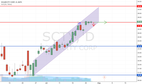 SCTY: SCTY RIDDING ITS RESISTANCE LINE