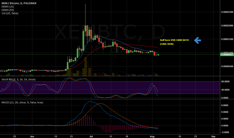 XEMBTC: XEM time to buy