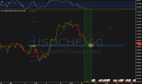 USDCHF: Structure + 61.8%