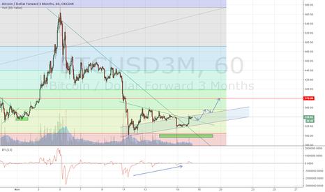 BTCUSD3M: Major trend line break. Let's retest 380