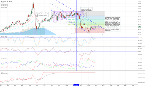 USOIL: Current thoughts on crude oil