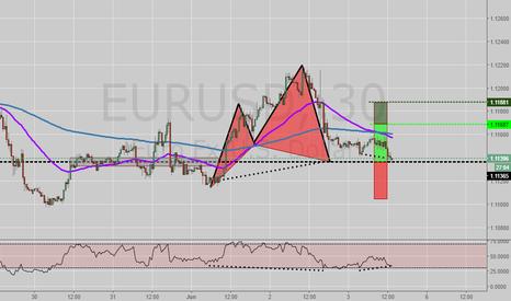 EURUSD: EURUSD potential long opportunity