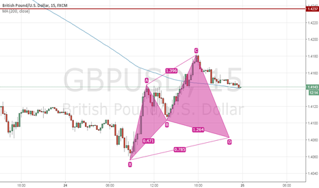 GBPUSD: Cypher Pattern Setting Up