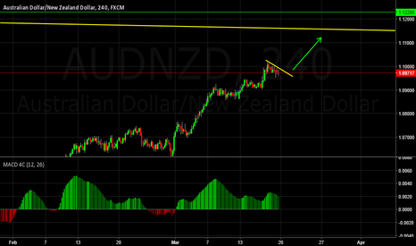 AUDNZD: Looks like a long set up before a large correction