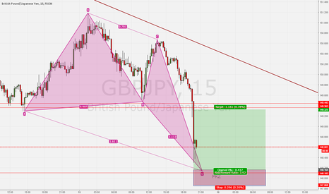 GBPJPY: Patience and Earn
