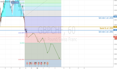 GBPCHF: GBPCHF head south, 1.3763 in short sight