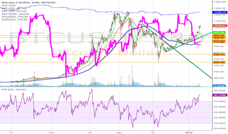 BTCUSD: Bitcoin vs EUR/USD