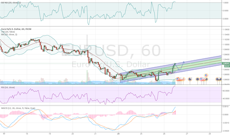 EURUSD: It's liable to go down, waiting