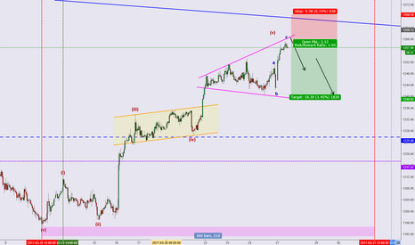 XAUUSD: Short Gold for Middle term tg 1176