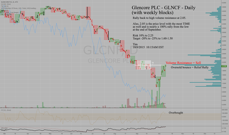 GLCNF: GLNCF Glencore PLC - Daily - Sell Short Here - Max Resistance