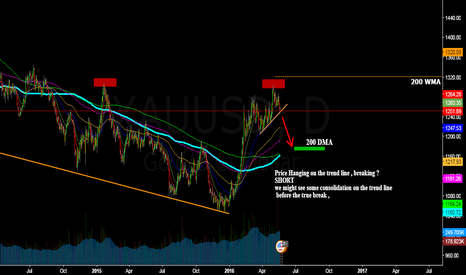 XAUUSD: Gold will fall Due to USD