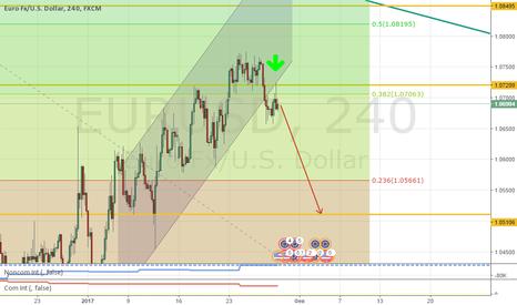 EURUSD: Рискнем и продадим EUR/USD!