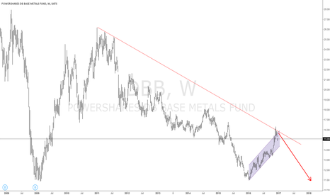 DBB: Base metals have been rejected at the 5 year trend line