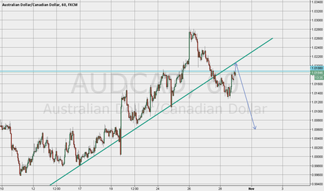 AUDCAD: AUDCAD sell position after one more impulse