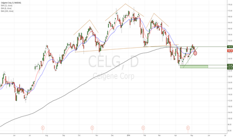 CELG: CELG looks ready to make move lower