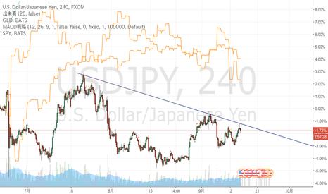 USDJPY: ドル円の4時間足のレジスタンスライン