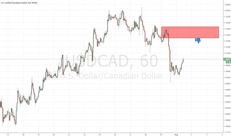 USDCAD: fresh supply on usdcad