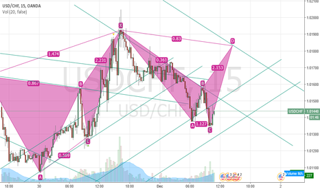 USDCHF: could be nice a?