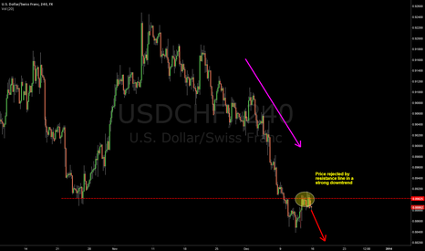 USDCHF: Good oportunity for going short