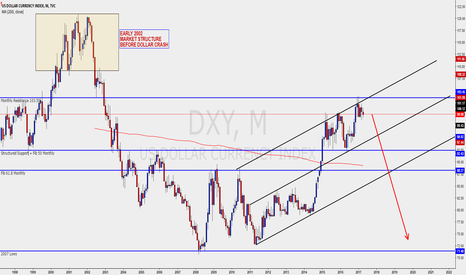 DXY: DOLLAR INDEX MONTHLY - CORRECTION/REVERSAL SCENARIO