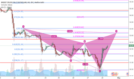 USDBRO: Bearish Cypher forming on Brent Crude Oil 1H TF