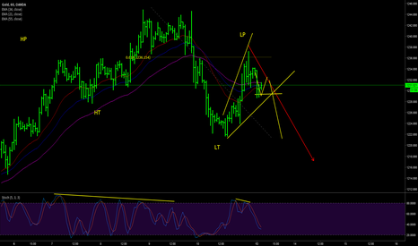 XAUUSD: Gold day trading plan (13-14 Feb)