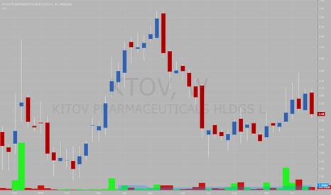 KTOV: Kitov Pharmaceuticals (KTOV) (KTOVW) - Invest at your own Peril!