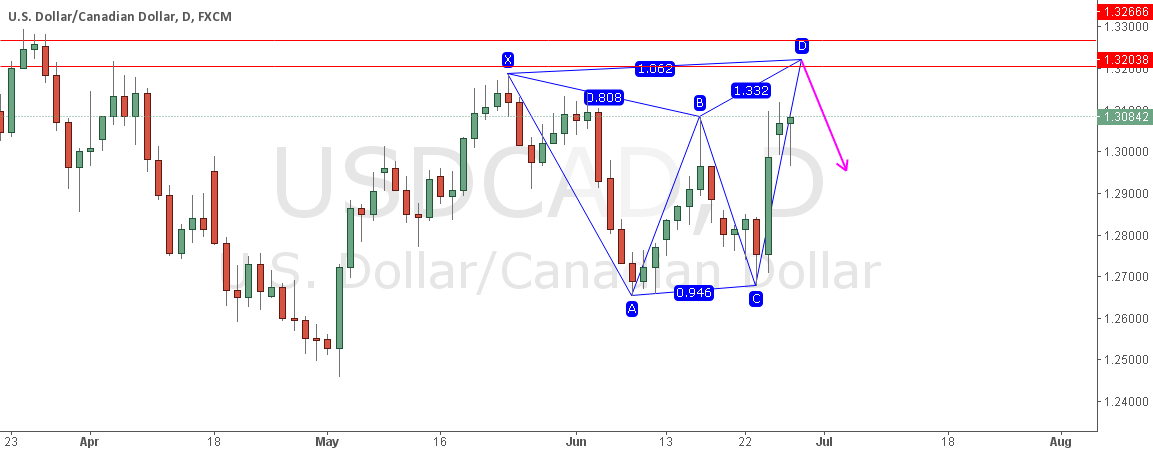 USDCAD POTENTIAL BEARISH BUTTERFLY