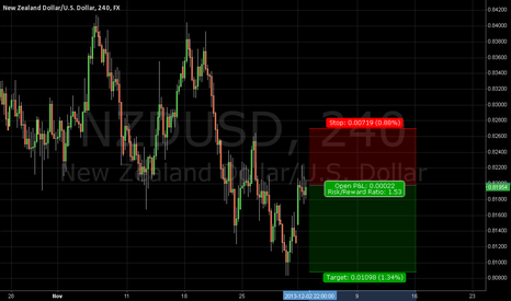 NZDUSD: NZD dollar short