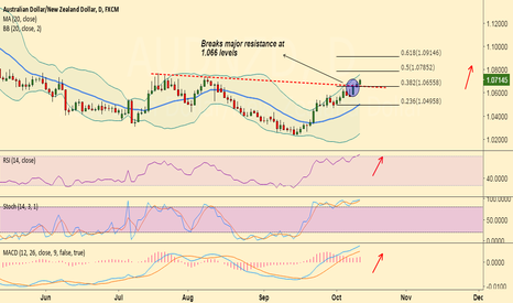 AUDNZD: Long AUD/NZD dips for 1.0785