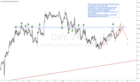 DXY: USD INDEX BEARS MIGHT TAKE OVER SOON