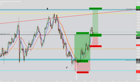 NZDUSD: NZD USD Continuation