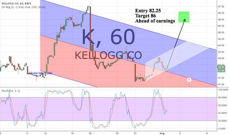 K: Entry 82.25 Target 86 Daily Stochastics Turning up
