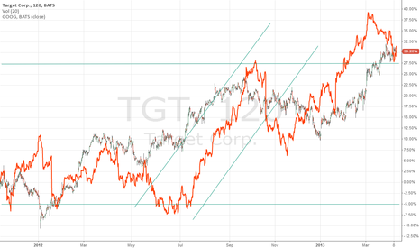 TGT: Trend Lines and Support and Resistance Lines
