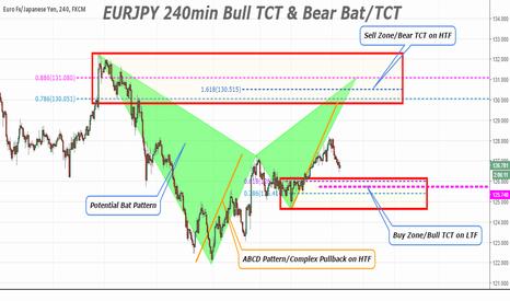 EURJPY: EURJPY 240min TCT & Bat Pattern