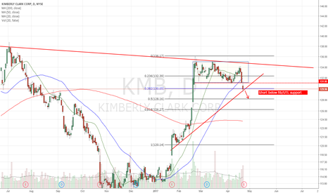 KMB: Short below fib/UTL support