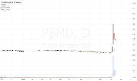 PBMD: Owner of Grok Trade: Bull pullback buy.