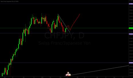 CHFJPY: CHFJPY LONG IDEA